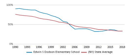 This chart display the percentage of White students in Edwin S Dodson Elementary School and the percentage of White public school students in Nevada by year, with the latest 2017-18 school year data.