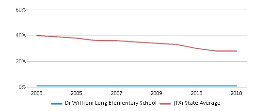 This chart display the percentage of White students in Dr William Long Elementary School and the percentage of White public school students in Texas by year, with the latest 2017-18 school year data.