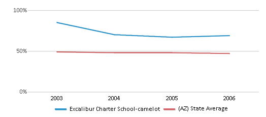 This chart display the percentage of White students in Excalibur Charter School-camelot and the percentage of White public school students in Arizona by year, with the latest 2005-06 school year data.