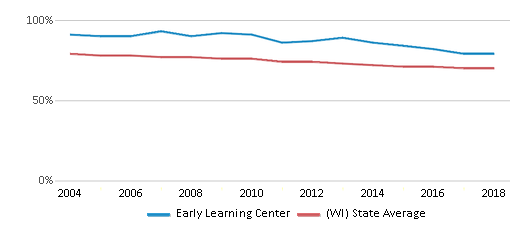 This chart display the percentage of White students in Early Learning Center and the percentage of White public school students in Wisconsin by year, with the latest 2017-18 school year data.