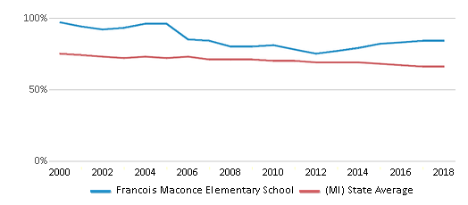 This chart display the percentage of White students in Francois Maconce Elementary School and the percentage of White public school students in Michigan by year, with the latest 2017-18 school year data.