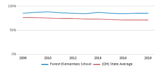 This chart display the percentage of White students in Forest Elementary School and the percentage of White public school students in Ohio by year, with the latest 2017-18 school year data.