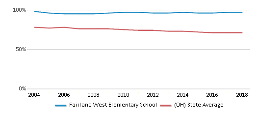 This chart display the percentage of White students in Fairland West Elementary School and the percentage of White public school students in Ohio by year, with the latest 2017-18 school year data.
