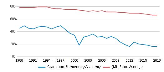 This chart display the percentage of White students in Grandport Elementary Academy and the percentage of White public school students in Michigan by year, with the latest 2017-18 school year data.