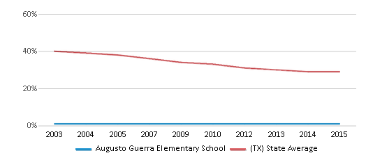 This chart display the percentage of White students in Augusto Guerra Elementary School and the percentage of White public school students in Texas by year, with the latest 2014-15 school year data.