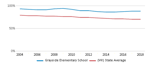 This chart display the percentage of White students in Grayside Elementary School and the percentage of White public school students in Wisconsin by year, with the latest 2017-18 school year data.