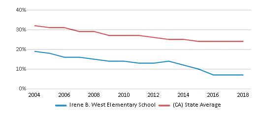 This chart display the percentage of White students in Irene B. West Elementary School and the percentage of White public school students in California by year, with the latest 2017-18 school year data.