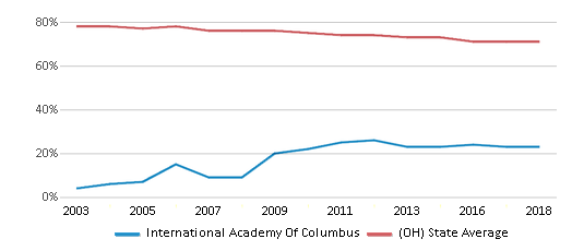This chart display the percentage of White students in International Academy Of Columbus and the percentage of White public school students in Ohio by year, with the latest 2017-18 school year data.