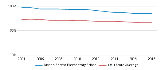 This chart display the percentage of White students in Knapp Forest Elementary School and the percentage of White public school students in Michigan by year, with the latest 2017-18 school year data.