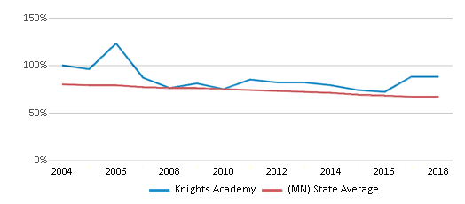 This chart display the percentage of White students in Knights Academy and the percentage of White public school students in Minnesota by year, with the latest 2017-18 school year data.
