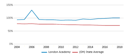 This chart display the percentage of White students in London Academy and the percentage of White public school students in Ohio by year, with the latest 2017-18 school year data.