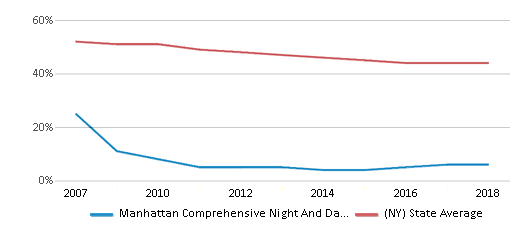 This chart display the percentage of White students in Manhattan Comprehensive Night And Day High School and the percentage of White public school students in New York by year, with the latest 2017-18 school year data.