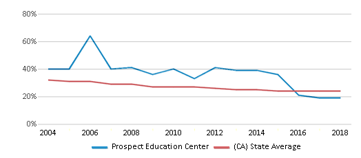 This chart display the percentage of White students in Prospect Education Center and the percentage of White public school students in California by year, with the latest 2017-18 school year data.
