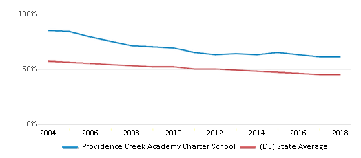 This chart display the percentage of White students in Providence Creek Academy Charter School and the percentage of White public school students in Delaware by year, with the latest 2017-18 school year data.