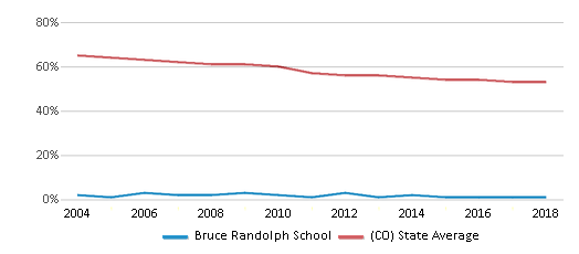 This chart display the percentage of White students in Bruce Randolph School and the percentage of White public school students in Colorado by year, with the latest 2017-18 school year data.