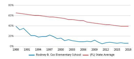 This chart display the percentage of White students in Rodney B. Cox Elementary School and the percentage of White public school students in Florida by year, with the latest 2017-18 school year data.