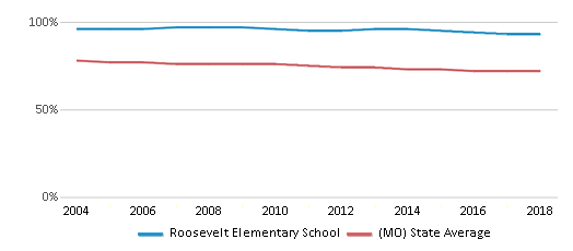 This chart display the percentage of White students in Roosevelt Elementary School and the percentage of White public school students in Missouri by year, with the latest 2017-18 school year data.