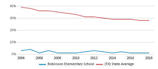 This chart display the percentage of White students in Robinson Elementary School and the percentage of White public school students in Texas by year, with the latest 2017-18 school year data.