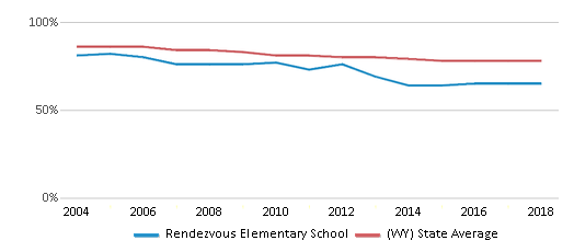 This chart display the percentage of White students in Rendezvous Elementary School and the percentage of White public school students in Wyoming by year, with the latest 2017-18 school year data.