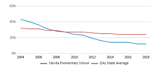 This chart display the percentage of White students in Salida Elementary School and the percentage of White public school students in California by year, with the latest 2017-18 school year data.