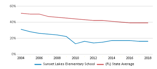 This chart display the percentage of White students in Sunset Lakes Elementary School and the percentage of White public school students in Florida by year, with the latest 2017-18 school year data.