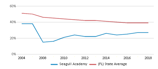 This chart display the percentage of White students in Seagull Academy and the percentage of White public school students in Florida by year, with the latest 2017-18 school year data.