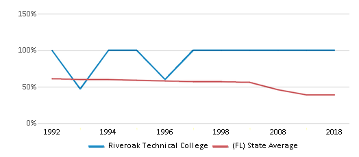 This chart display the percentage of White students in Riveroak Technical College and the percentage of White public school students in Florida by year, with the latest 2017-18 school year data.