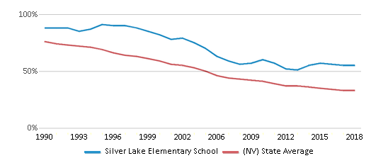 This chart display the percentage of White students in Silver Lake Elementary School and the percentage of White public school students in Nevada by year, with the latest 2017-18 school year data.