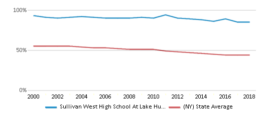 This chart display the percentage of White students in Sullivan West High School At Lake Huntington and the percentage of White public school students in New York by year, with the latest 2017-18 school year data.