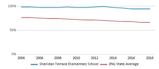 This chart display the percentage of White students in Sheridan Terrace Elementary School and the percentage of White public school students in Pennsylvania by year, with the latest 2017-18 school year data.
