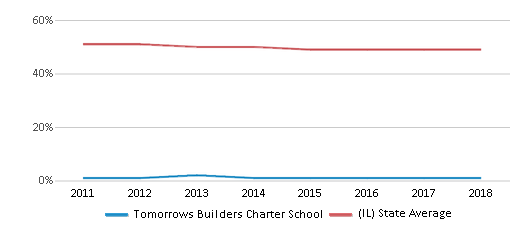 This chart display the percentage of White students in Tomorrows Builders Charter School and the percentage of White public school students in Illinois by year, with the latest 2017-18 school year data.