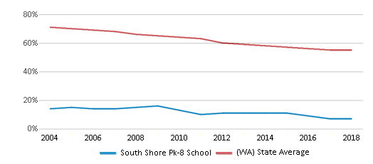 This chart display the percentage of White students in South Shore Pk-8 School and the percentage of White public school students in Washington by year, with the latest 2017-18 school year data.