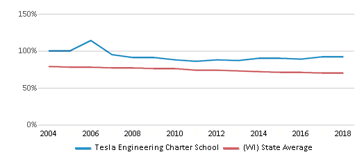 This chart display the percentage of White students in Tesla Engineering Charter School and the percentage of White public school students in Wisconsin by year, with the latest 2017-18 school year data.