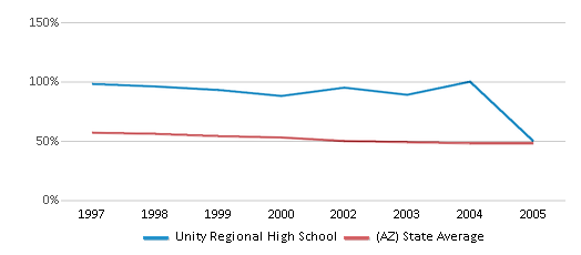 This chart display the percentage of White students in Unity Regional High School and the percentage of White public school students in Arizona by year, with the latest 2004-05 school year data.